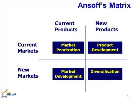 1 Ansoff's Matrix Current Markets New Markets Market Penetration Market Development Product Development Diversification Current Products New Products.