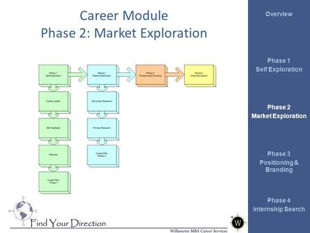 Overview Phase 1 Self Exploration Phase 2 Market Exploration Phase 3 Positioning & Branding Phase 4 Internship Search Career Module Phase 2: Market Exploration.