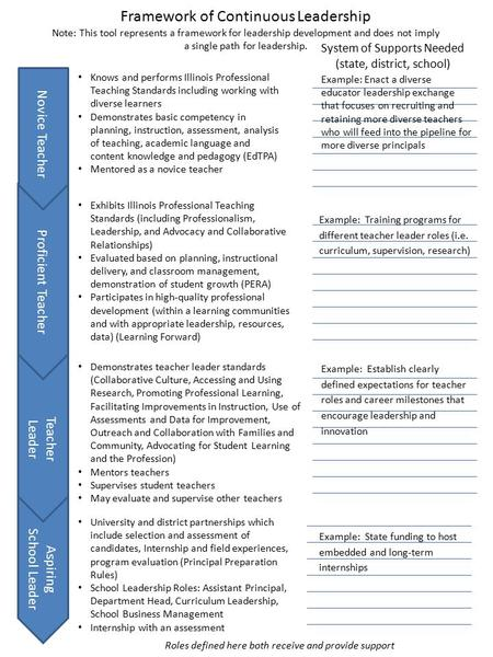 Knows and performs Illinois Professional Teaching Standards including working with diverse learners Demonstrates basic competency in planning, instruction,