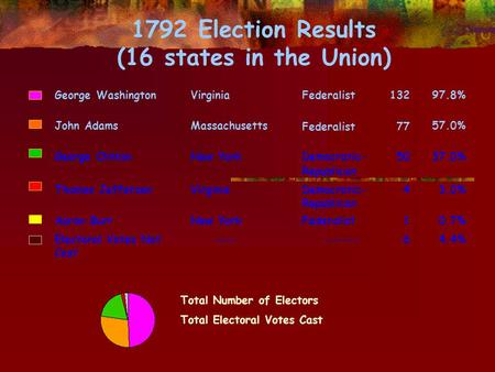 1792 Election Results (16 states in the Union) George WashingtonVirginiaFederalist13297.8% John AdamsMassachusetts Federalist 77 57.0% George ClintonNew.