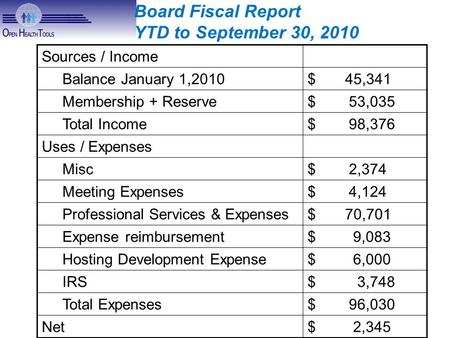 Sources / Income Balance January 1,2010$ 45,341 Membership + Reserve$ 53,035 Total Income$ 98,376 Uses / Expenses Misc$ 2,374 Meeting Expenses$ 4,124 Professional.
