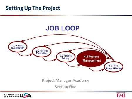 Setting Up The Project Project Manager Academy Section Five JOB LOOP 5.0Post Project Review 4.0Project Management 3.0Project Pricing 2.0Project Estimating.