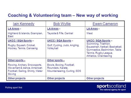 Coaching & Volunteering team – New way of working Iain Kennedy Bob Wyllie Ewen Cameron LA Areas – Highland & Islands, Grampian, East LA Areas – Tayside.