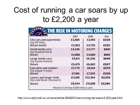 Cost of running a car soars by up to £2,200 a year.