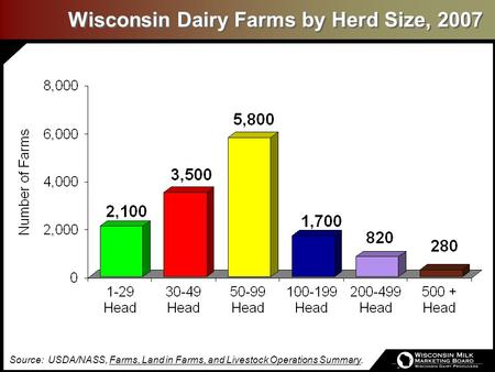 Wisconsin Dairy Farms by Herd Size, 2007 Source: USDA/NASS, Farms, Land in Farms, and Livestock Operations Summary.
