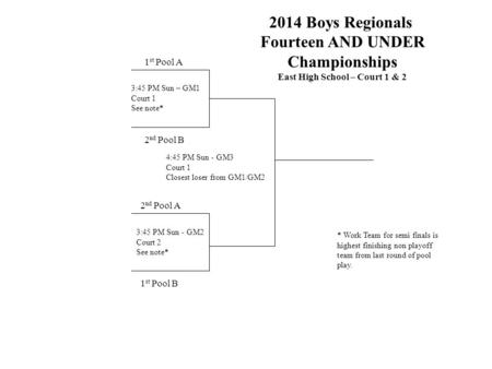 2014 Boys Regionals Fourteen AND UNDER Championships East High School – Court 1 & 2 1 st Pool A 2 nd Pool B 1 st Pool B 4:45 PM Sun - GM3 Court 1 Closest.