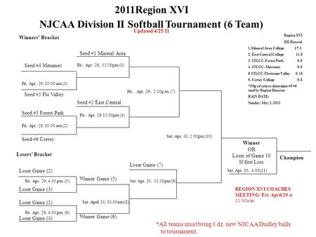 2011Region XVI NJCAA Division II Softball Tournament (6 Team) Updated 4/25/11 Winners' Bracket Seed #4 Meramec Fri. Apr. 29, 10:00 am (1) Seed #5 Flo Valley.