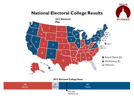National Electoral College Results Obama Romney 270 votes needed to win 303 Obama 206 Romney 2012 Electoral Map 29 Unknown Obama Romney Barack Obama (D)