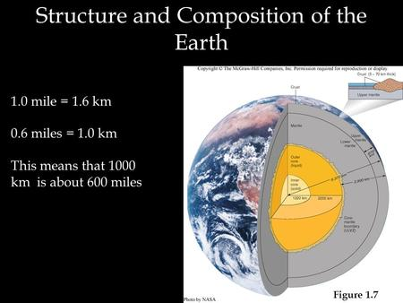 Structure and Composition of the Earth Figure 1.7 1.0 mile = 1.6 km 0.6 miles = 1.0 km This means that 1000 km is about 600 miles.