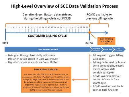 Collect and Validate Data (Daily) Summarize and Validate Deliver Data Data Warehouse CUSTOMER BILLING CYCLE Day 1 Day 30 Day-after Green Button data retrieved.