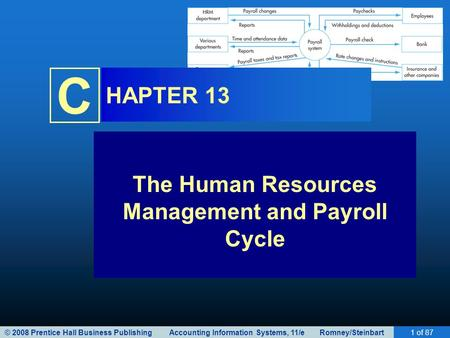 © 2008 Prentice Hall Business Publishing Accounting Information Systems, 11/e Romney/Steinbart1 of 87 C HAPTER 13 The Human Resources Management and Payroll.
