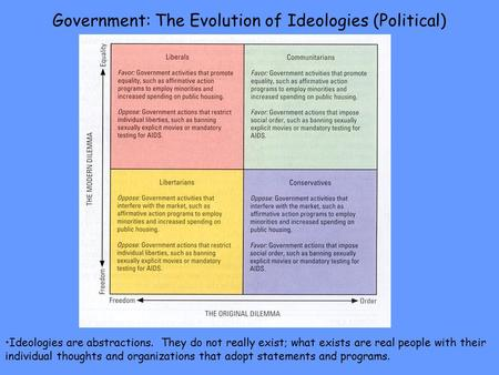Government: The Evolution of Ideologies (Political) Ideologies are abstractions. They do not really exist; what exists are real people with their individual.