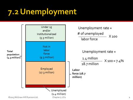 Under 15 and/or Institutionalized (5.3 million) Not in labor force (9.3 million) Employed (17.3 million) Unemployed (1.4 million) Total population (4.3.