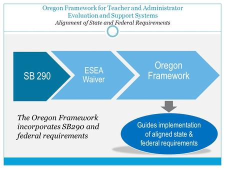 Oregon Framework for Teacher and Administrator Evaluation and Support Systems Alignment of State and Federal Requirements SB 290 ESEA Waiver Oregon Framework.