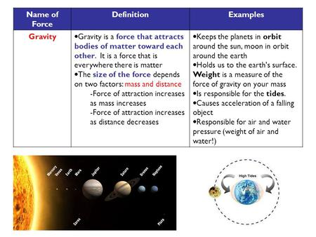 Name of Force DefinitionExamples Gravity  Gravity is a force that attracts bodies of matter toward each other. It is a force that is everywhere there.