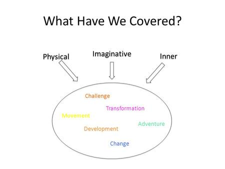Physical Imaginative Inner Movement Transformation Adventure Development Challenge Change What Have We Covered?