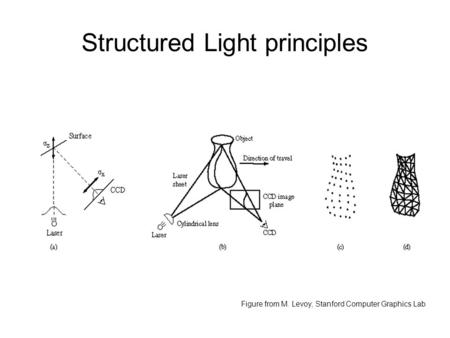 Structured Light principles Figure from M. Levoy, Stanford Computer Graphics Lab.