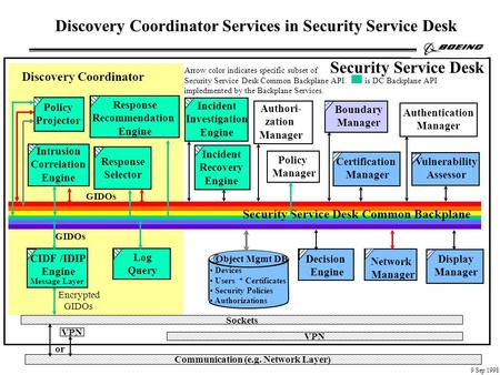 Arrow color indicates specific subset of Security Service Desk Common Backplane API. is DC Backplane API impledmented by the Backplane Services. Devices.