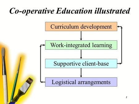 1 Co-operative Education illustrated Work-integrated learning Curriculum development Supportive client-base Logistical arrangements.