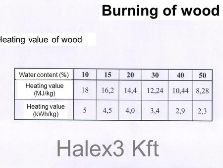 Halex3 Kft Burning of wood Heating value of wood Water content (%) Heating value (MJ/kg) Heating value (kWh/kg)