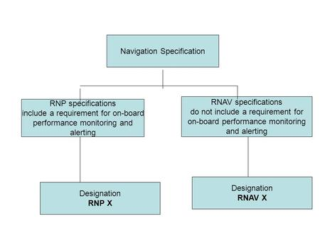 Navigation Specification RNP specifications include a requirement for on-board performance monitoring and alerting RNAV specifications do not include a.