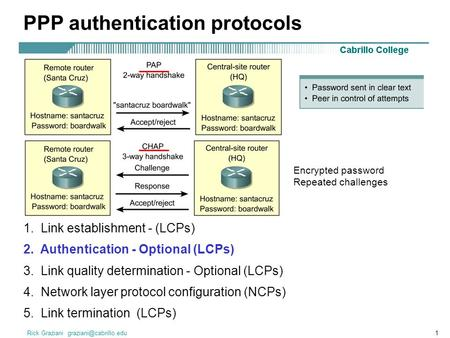 Rick Graziani PPP authentication protocols 1. Link establishment - (LCPs) 2. Authentication - Optional (LCPs) 3. Link quality determination.
