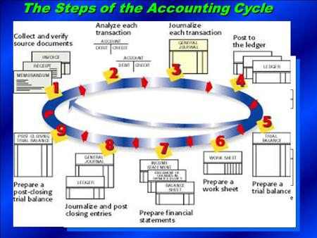 The Steps of the Accounting Cycle. The Accounting Period  Accounting records are summarized for a certain period of time, called an accounting period.