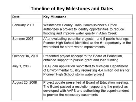 Timeline of Key Milestones and Dates DateKey Milestone February 2007Washtenaw County Drain Commissioner's Office authorizes a project to identify opportunities.