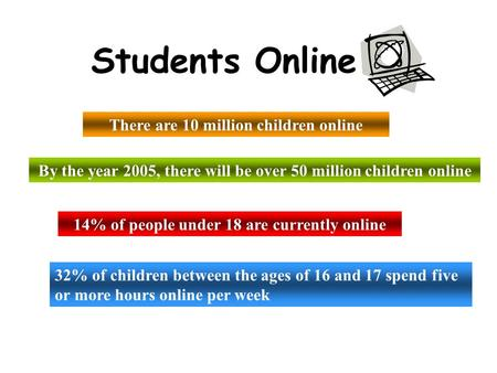 Students Online There are 10 million children online By the year 2005, there will be over 50 million children online 14% of people under 18 are currently.