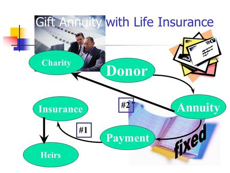 Charity Insurance Payment Annuity Donor Heirs Gift Annuity with Life Insurance #1 #2.