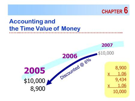8,900 x1.06 9,434 x1.06 10,000 CHAPTER 6 Accounting and the Time Value of Money ……..…………………………………………………………... 2007 2006 2005 $10,000 8,900