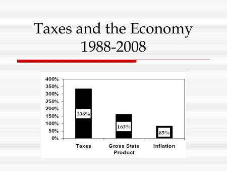 "Taxes and the Economy 1988-2008. 45-30-25  Taxes = ""Unrestricted revenues""  Pays for General and Education Funds  45% of total budget  35% federal."