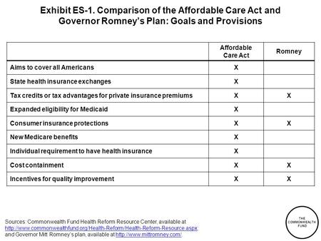 THE COMMONWEALTH FUND Exhibit ES-1. Comparison of the Affordable Care Act and Governor Romney's Plan: Goals and Provisions Affordable Care Act Romney Aims.