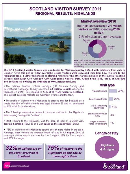 The 2011 Scotland Visitor Survey was conducted for VisitScotland by TNS-RI with fieldwork from July to October. Over this period 1,882 overnight leisure.