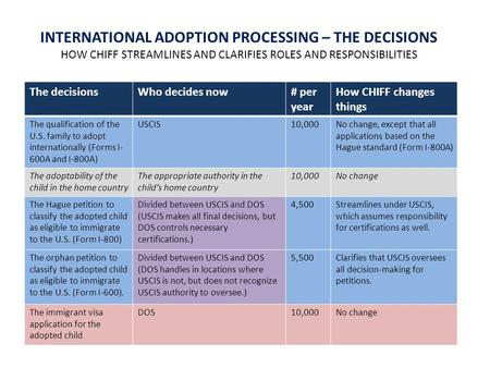 The decisionsWho decides now# per year How CHIFF changes things The qualification of the U.S. family to adopt internationally (Forms I- 600A and I-800A)