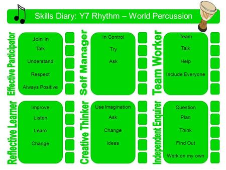 Skills Diary: Y7 Rhythm – World Percussion 1 Talk Understand Respect Always Positive In Control Try Ask Talk Question Plan Think Find Out Work on my own.