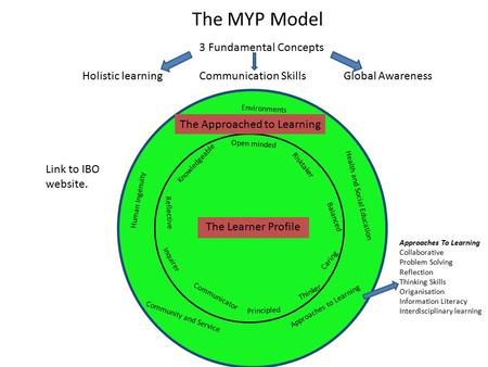The MYP Model Holistic learningCommunication SkillsGlobal Awareness 3 Fundamental Concepts Communicator The Learner Profile Open minded Risktaker Balanced.