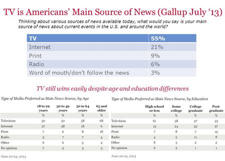 0 TV is Americans' Main Source of News (Gallup July '13) Thinking about various sources of news available today, what would you say is your main source.