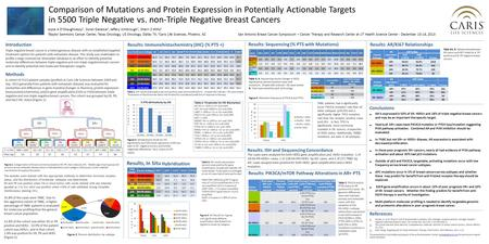 Comparison of Mutations and Protein Expression in Potentially Actionable Targets in 5500 Triple Negative vs. non-Triple Negative Breast Cancers Joyce A.