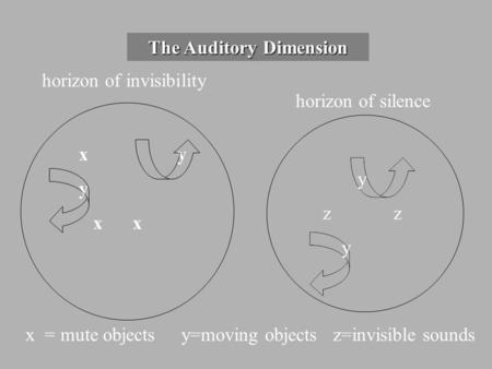 The Auditory Dimension xy y x x horizon of invisibility horizon of silence y z z y x = mute objects y=moving objects z=invisible sounds.