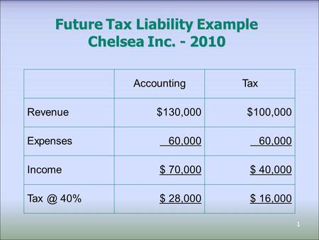 1 Future Tax Liability Example Chelsea Inc. - 2010 AccountingTax Revenue$130,000$100,000 Expenses 60,000 Income$ 70,000$ 40,000 40%$ 28,000$ 16,000.