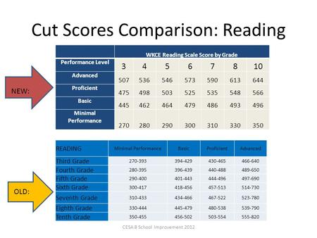 Cut Scores Comparison: Reading WKCE Reading Scale Score by Grade Performance Level 34567810 Advanced 507536546573590613644 Proficient 475498503525535548566.