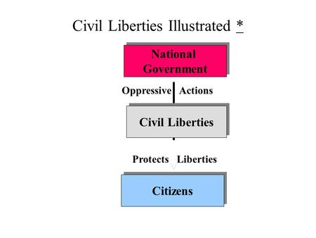 Civil Liberties Illustrated ** National Government National Government Citizens Civil Liberties Protects Liberties Oppressive Actions.