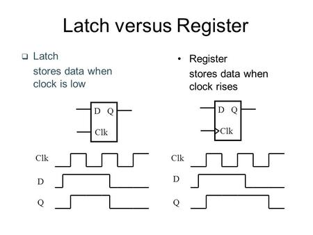 Latch versus Register  Latch stores data when clock is low D Clk Q D Q Register stores data when clock rises Clk D D QQ.