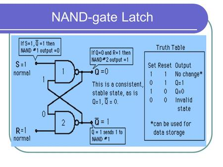 NAND-gate Latch. Summary NAND-gate Latch The time sequence at right shows the conditions under which the set and reset inputs cause a state change, and.