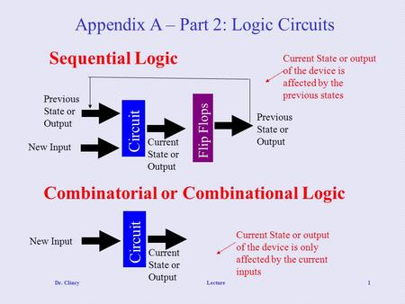 Dr. ClincyLecture1 Appendix A – Part 2: Logic Circuits Current State or output of the device is affected by the previous states Circuit Flip Flops New.