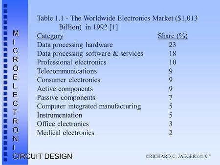 ©RICHARD C. JAEGER 6/5/97 MICROELECTRONI CIRCUIT DESIGN Table 1.1 - The Worldwide Electronics Market ($1,013 Billion) in 1992 [1] Category Share (%) Data.