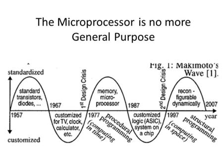 The Microprocessor is no more General Purpose. Design Gap.