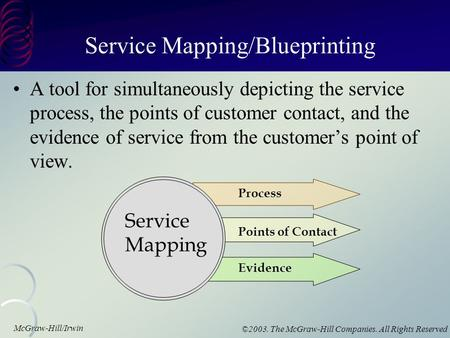 McGraw-Hill/Irwin ©2003. The McGraw-Hill Companies. All Rights Reserved Service Mapping/Blueprinting A tool for simultaneously depicting the service process,