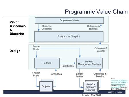 01/05/2015 | slide 1 Programme Value Chain Vision, Outcomes & Blueprint Design From  o.uk/msp/2007/09/25/pro gramme-value-chain/
